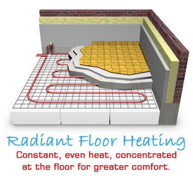 Marvelous Infloor Radiant Floor Heating Is Incredibly Useful, Comfortable And  Environmentally Friendly When Designed And Installed Correctly.